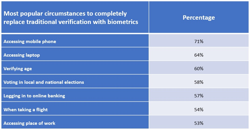 biometric preferences of UK consumers