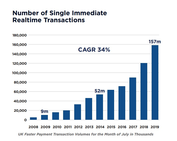 Number of Single Immediate realtime payments