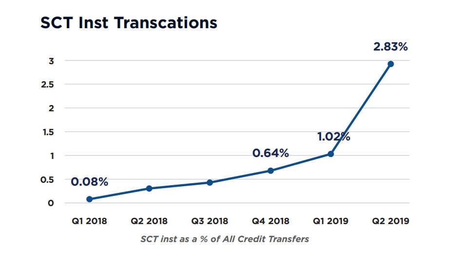 SCT Inst Transcations