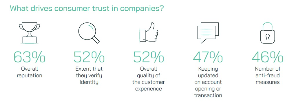 What drives consumer trust in companies