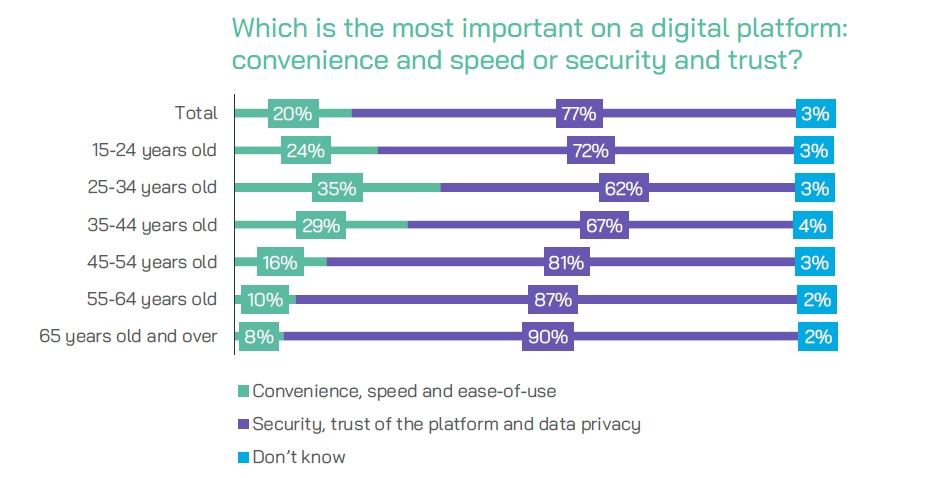 Which is the most important on a digital platform convenience and speed or security and trust
