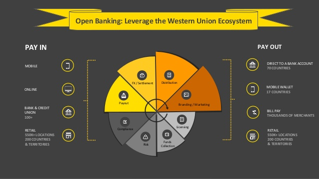 western-union-open-banking-and-apis