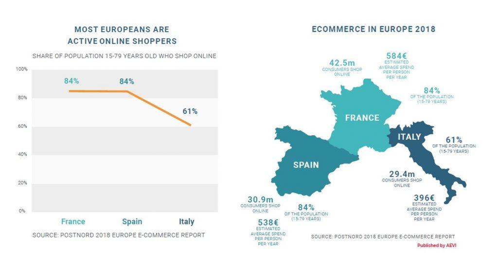 AEVI European Acquiring report