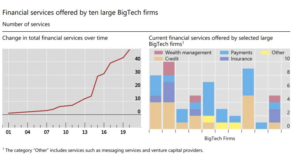 Financial services offered by BigTech