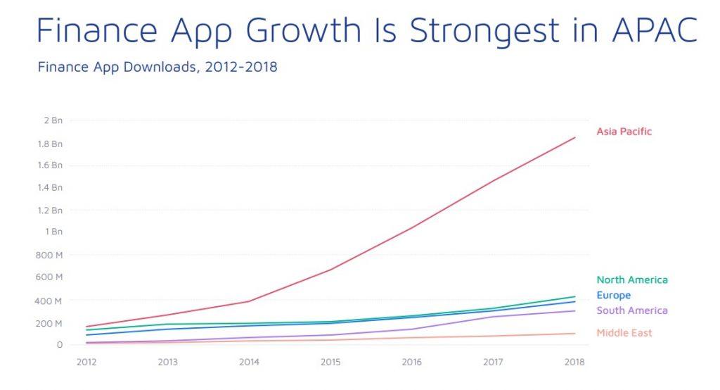 Finance App Growth