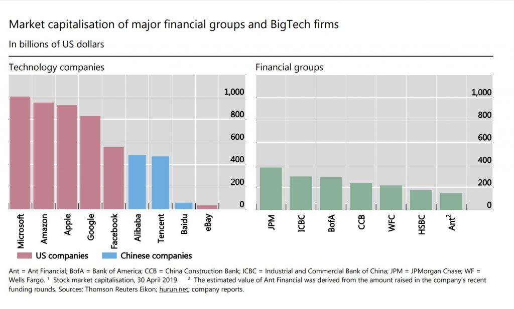 Market capitalisation of BigTech Vs Big Bank