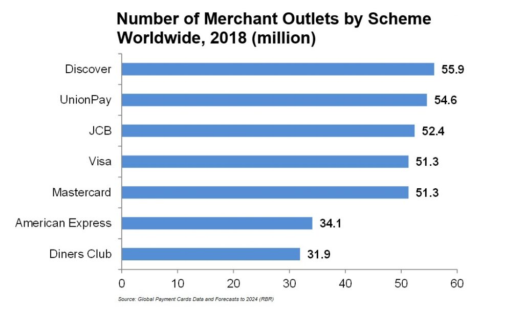 Number of Merchant Outlets by Scheme Worldwide