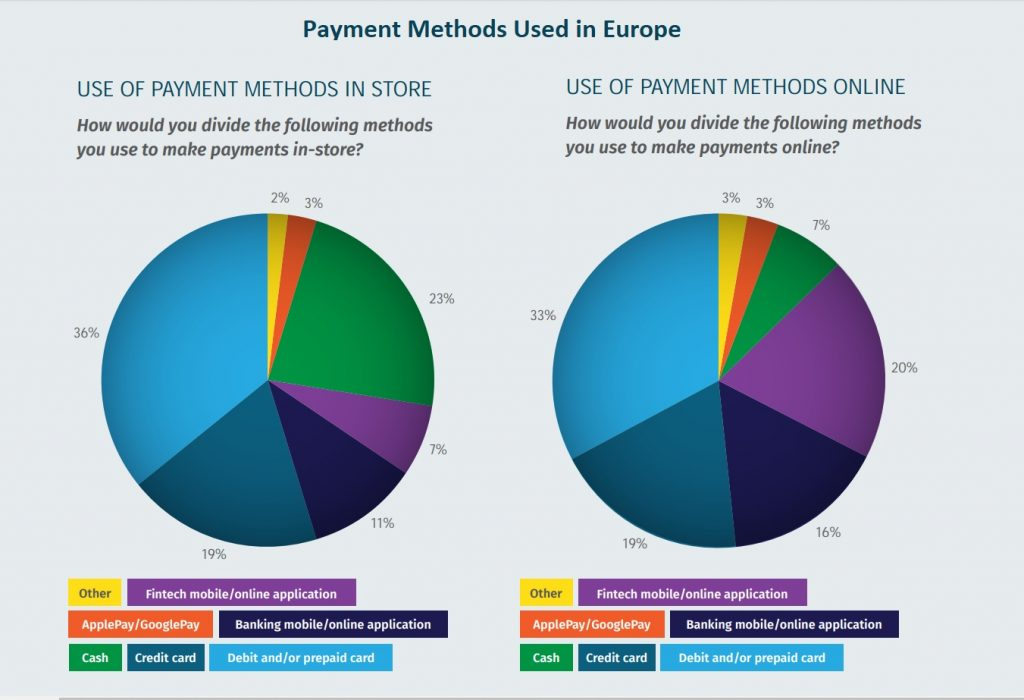 Payment methods used in Europe 2019