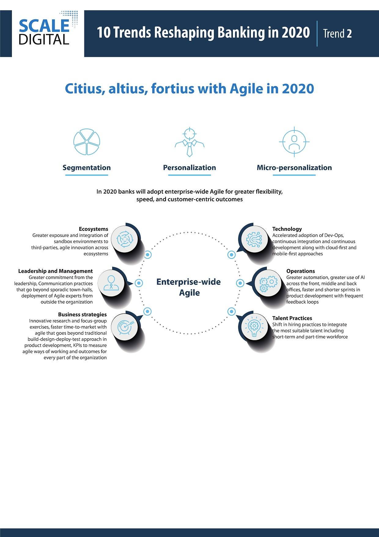 Trends-2020-Citius-Infographics