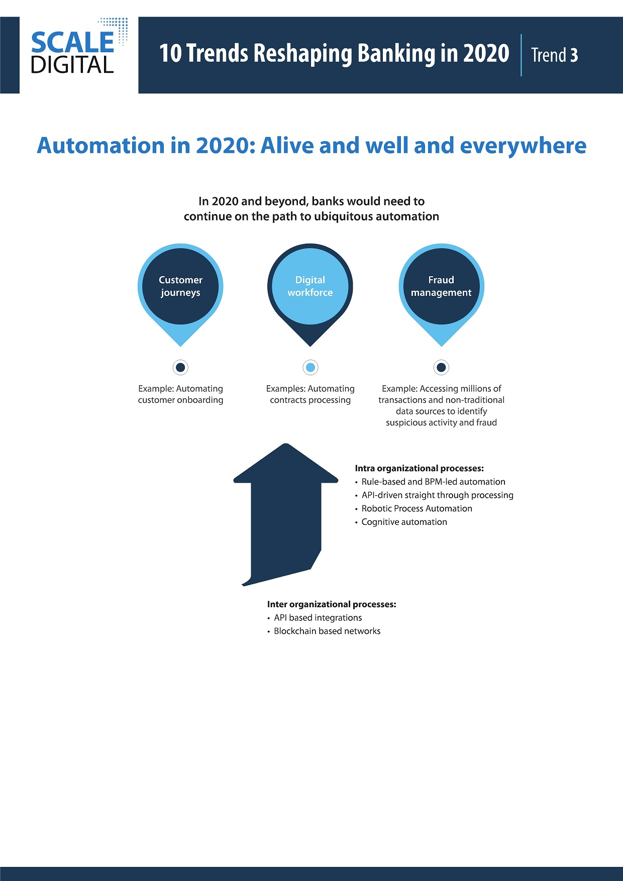 Trends-2020-automation-Infographics