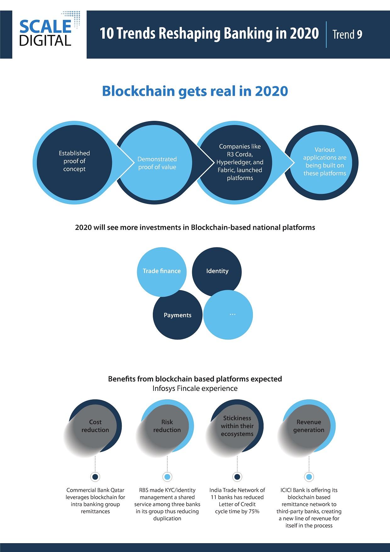 Trends-2020-blockchain-Infographics