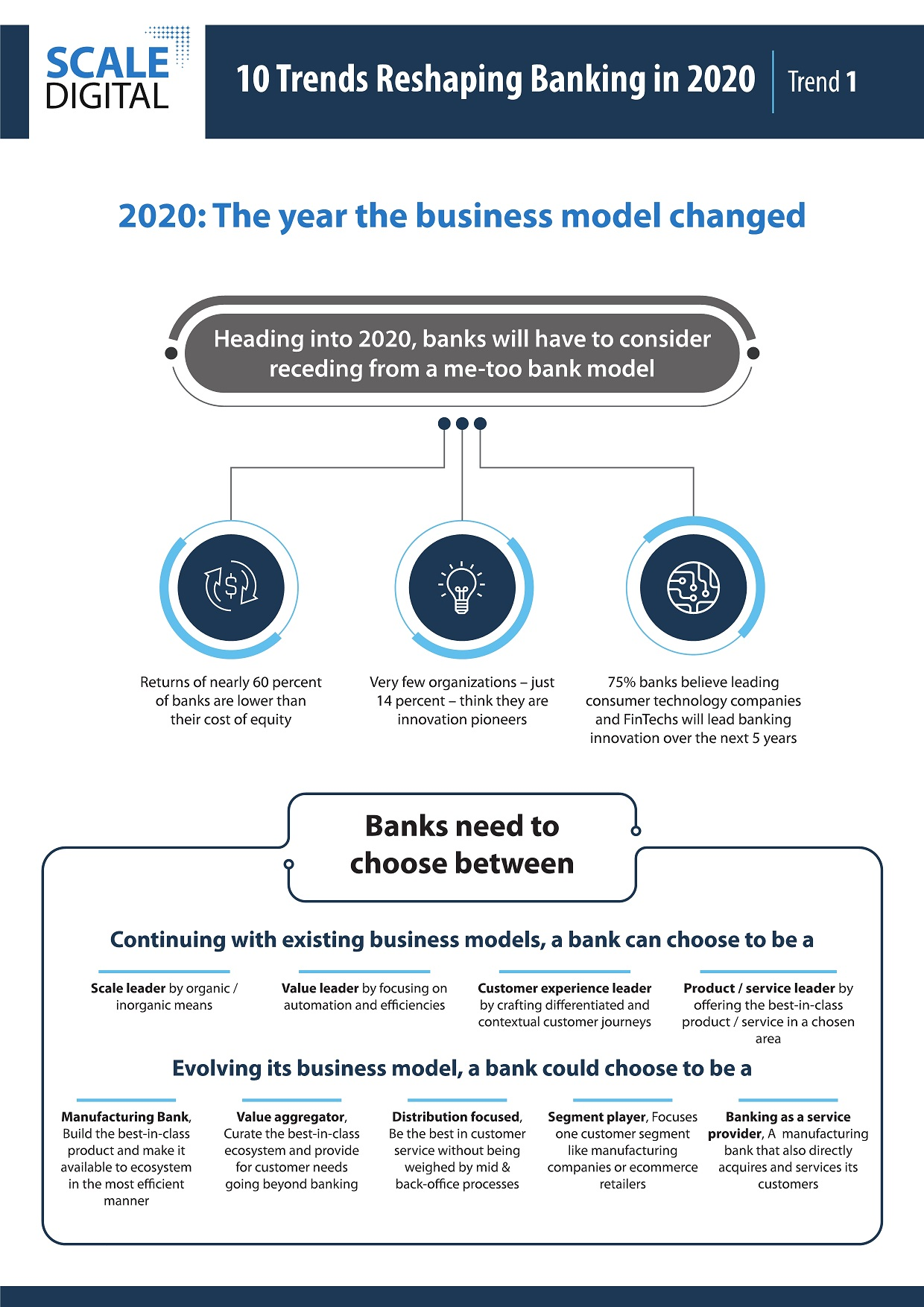 10 trends reshaping banking in 2020: #1 the business model changed