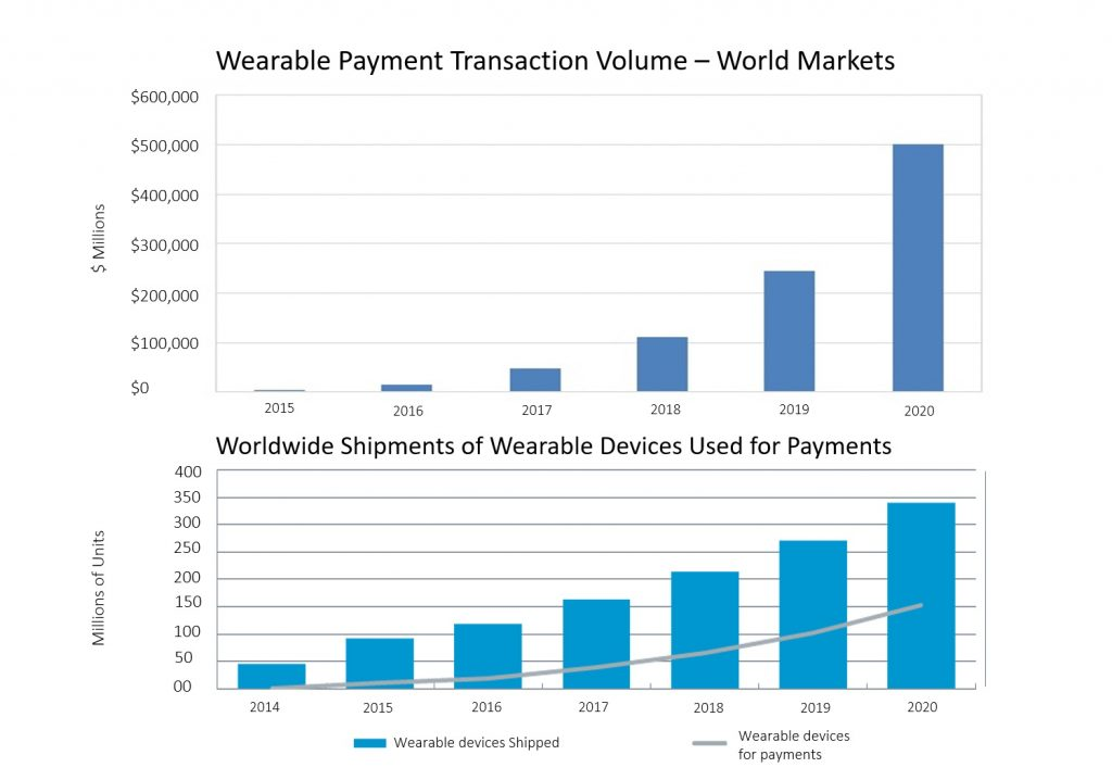 Wearable payments transactions globally
