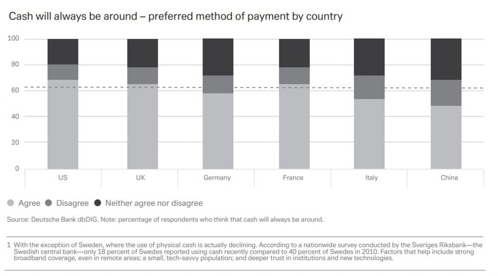 Cash will always be around – preferred method of payment by country