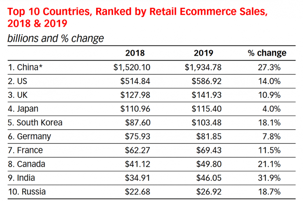 E-commerce-growth-rates-by-country