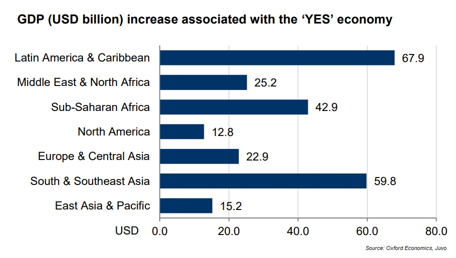 GDP (USD billion) increase associated with the 'YES' economy for underbanked