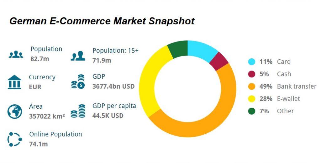 German e-commerce market snapshot
