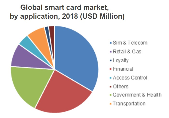 Global smart card market, by application, 2018