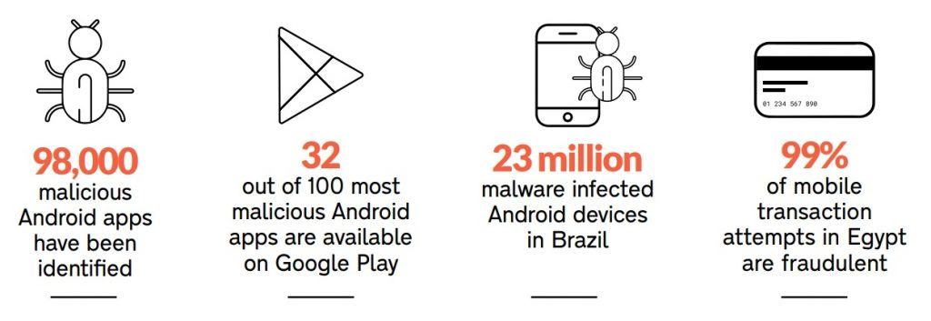 MOBILE AD FRAUD REPORT HIGHLIGHTS