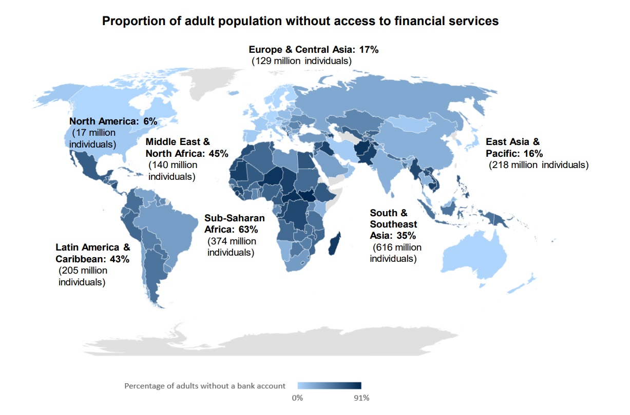 Proportion of underbanked adult population without access to financial services