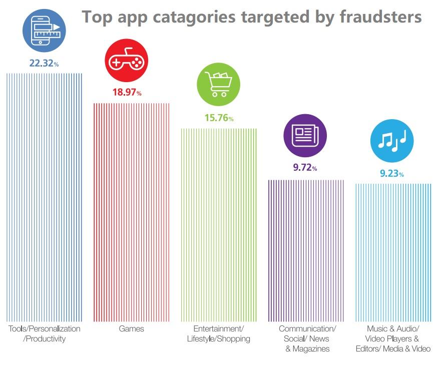 Top app categories targeted by fraudsters