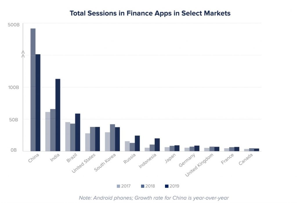 Total sessions in Finance apps