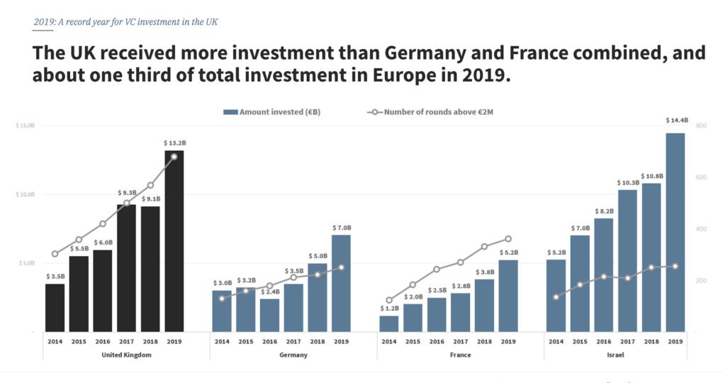 UK FinTech investment 2019