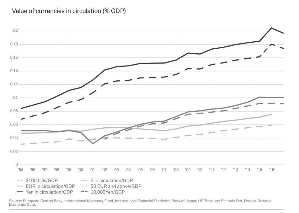 Value of currencies in circulation (% GDP)