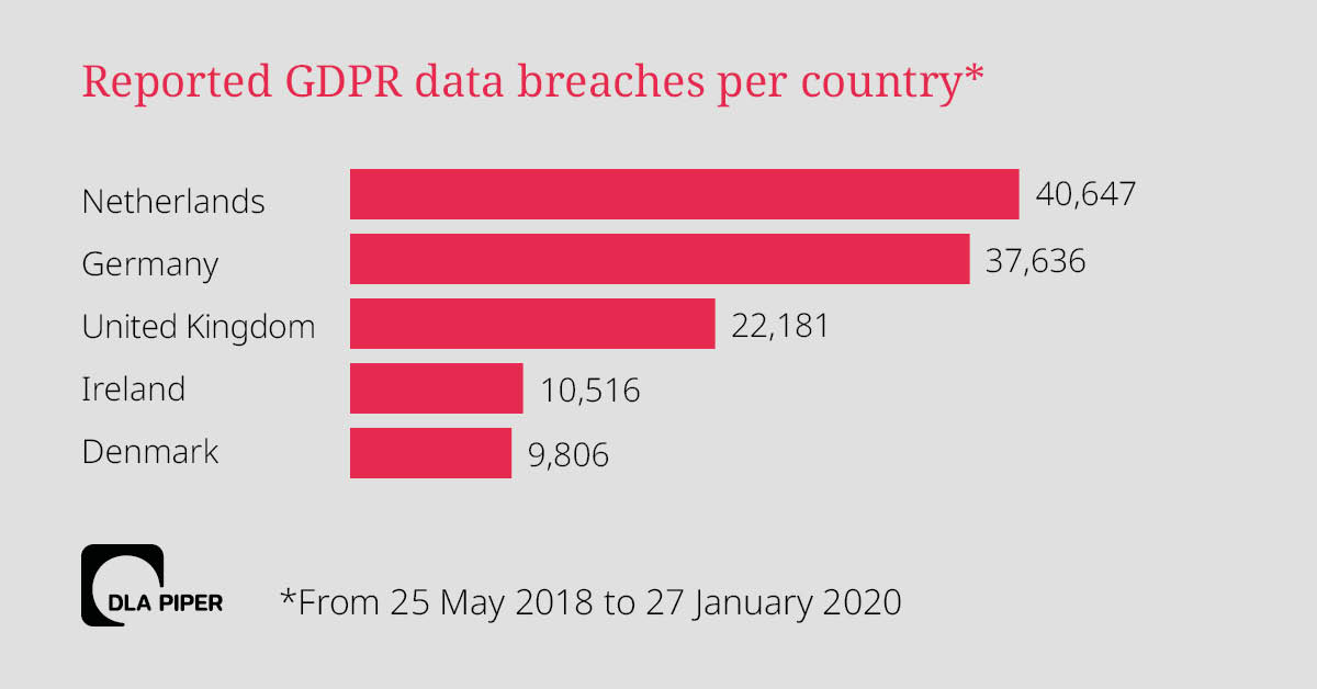 data-breaches-2020