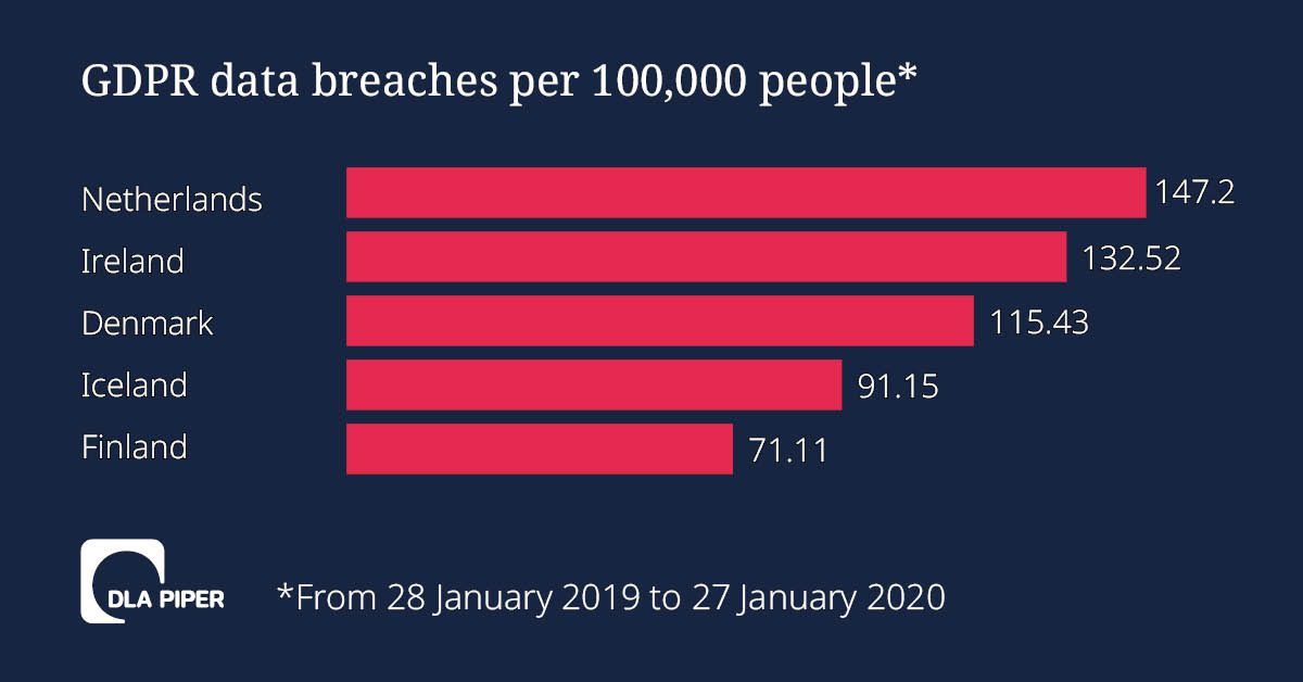 data-breaches-per-capita-2020