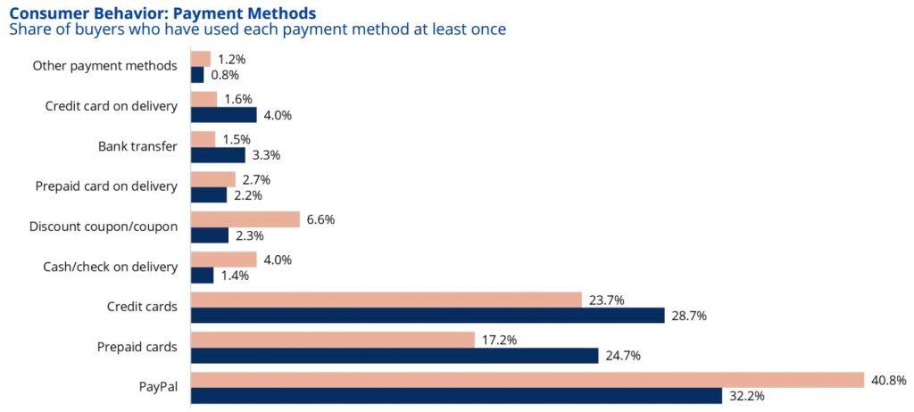 e-commerce payment_methods_uk
