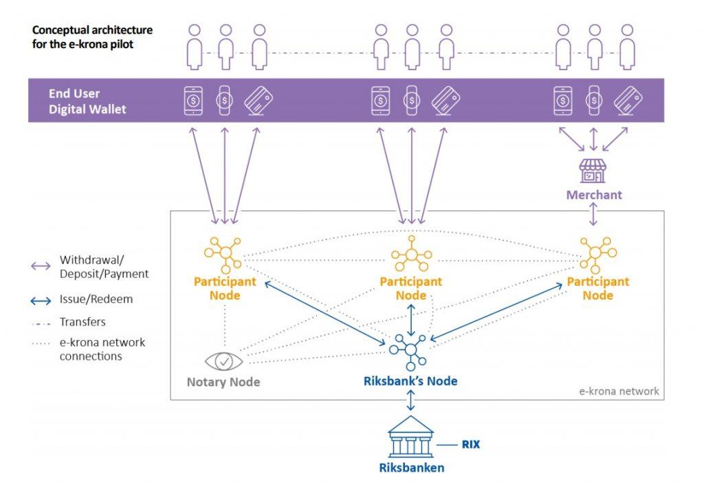 Conceptual architecture of e-krona