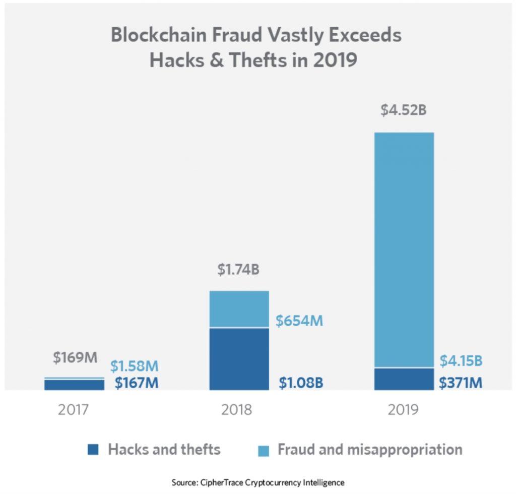 Crypto-crime 2019