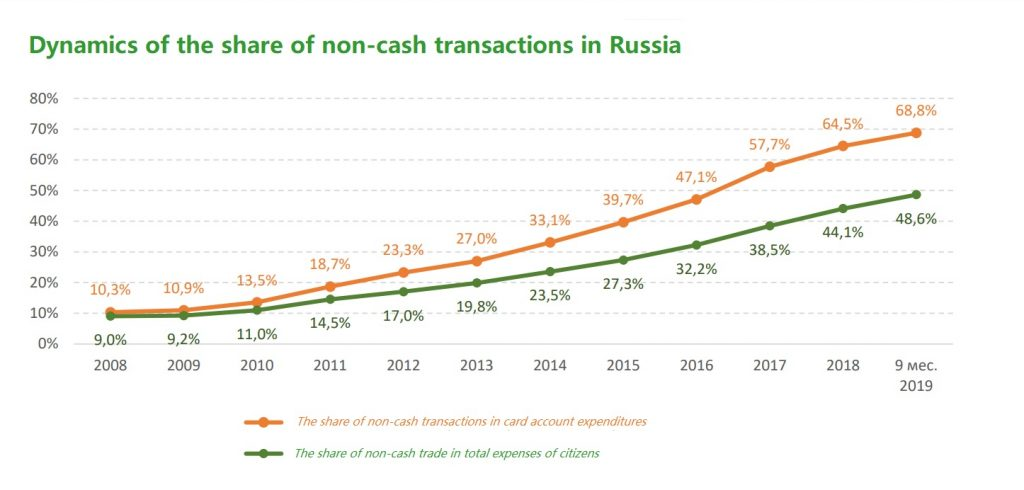 Dynamics of the share of non-cash transactions in Russia