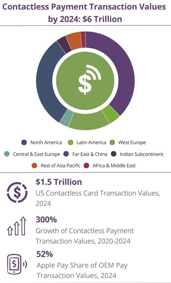 Global Contactless transaction 2020-2024