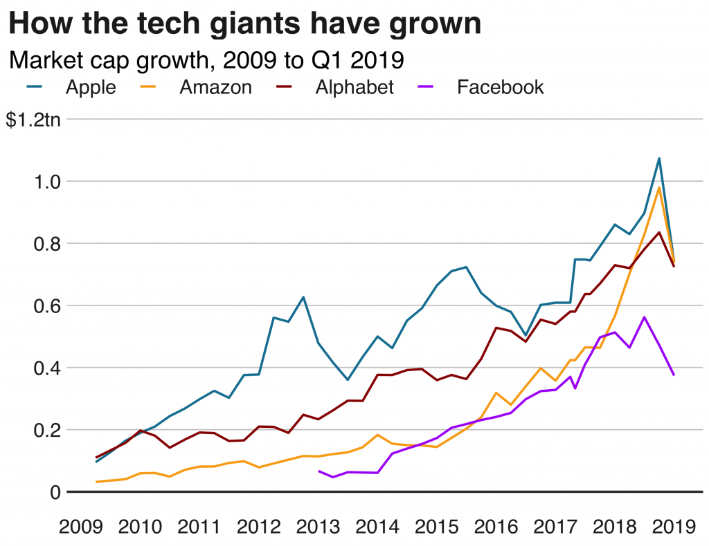 Technology companies valuations