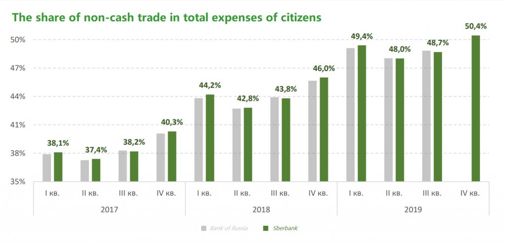 The share of non-cash trade in total expenses of Russian citizens