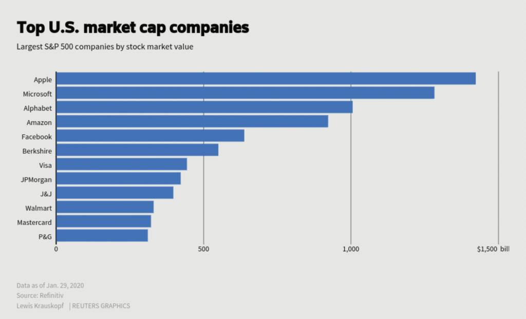 Top US companies by market capitalisation