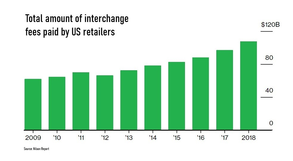 Total amount of interchange fees paid by US retailers
