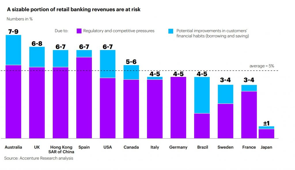 A sizeable portion of retail banking revenues are at risk