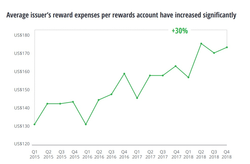 Average credit card issuer's reward expenses per rewards account have increased significantly
