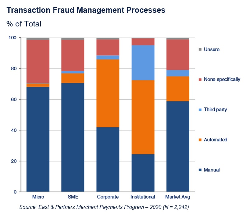 Cybersecurity - Transaction Fraud Management Processes