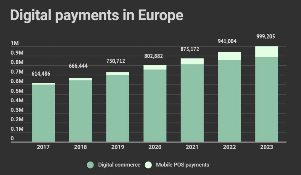 Digital payments in Europe