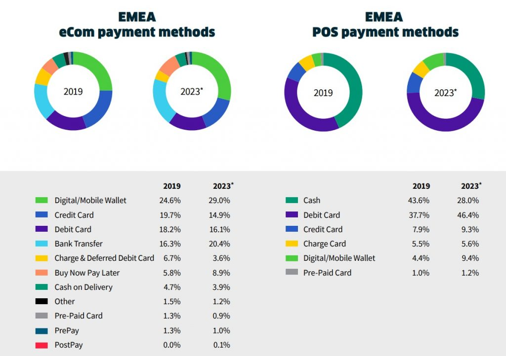 EMEA e-commerce and POS payments methods
