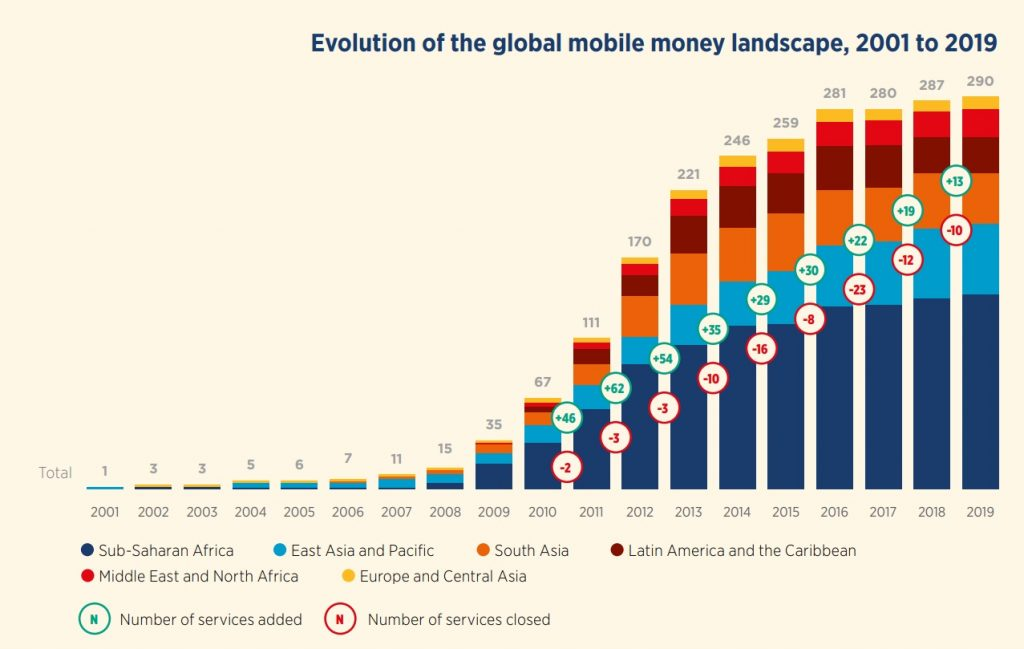 Evolution of the global mobile money landscape, 2001 to 2019