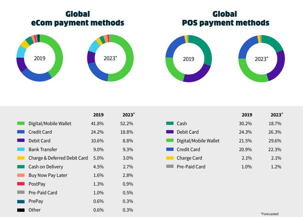 Global e-commerce and POS payment methods