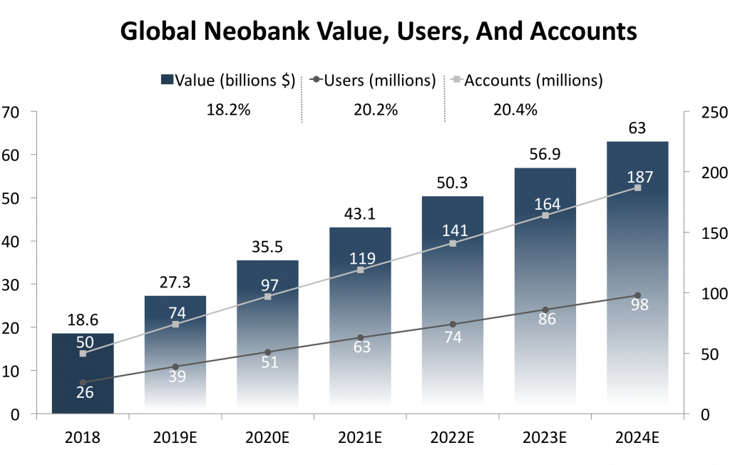 Neobank customer growth rate