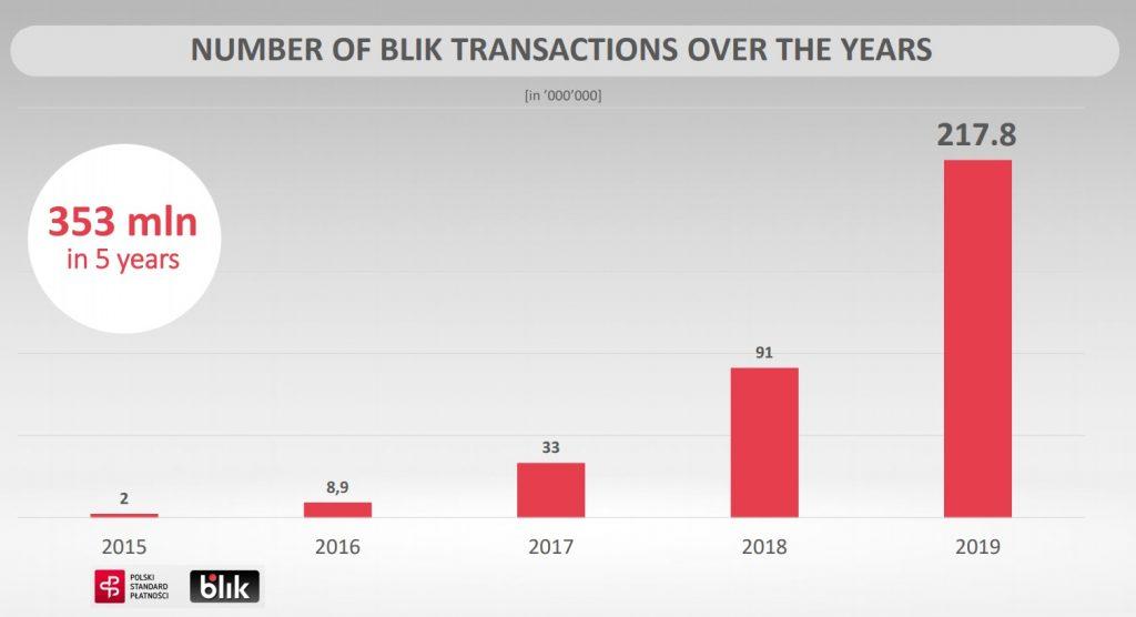 Number of BLIK Transactions