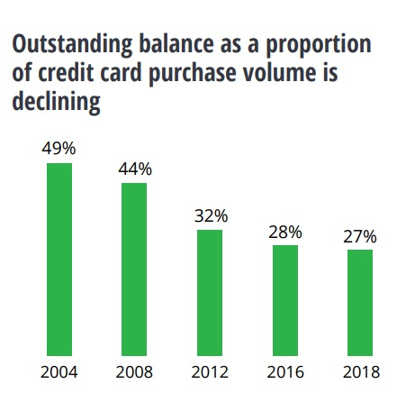Outstanding balance as a proportion of credit card purchase
