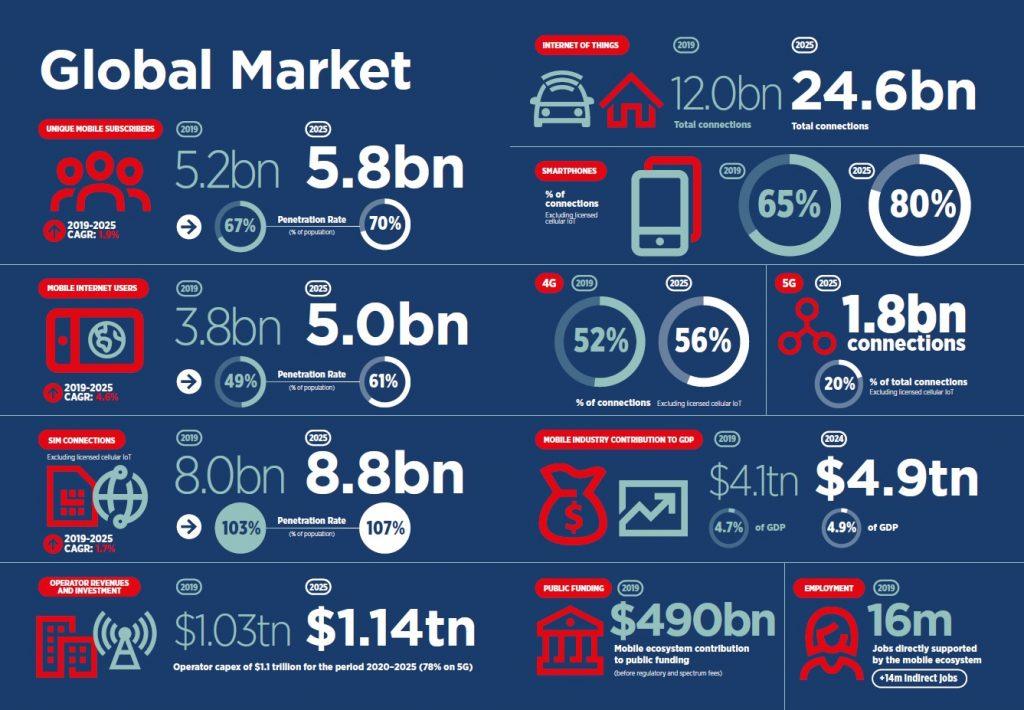 The Mobile Economy 2020